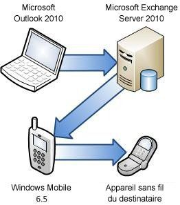 serveur-exchange