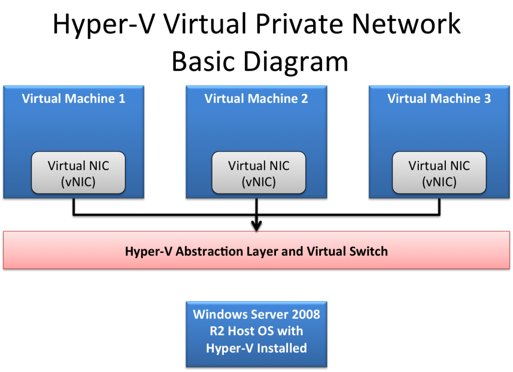 Hyper-V-Virtual-Private-Network